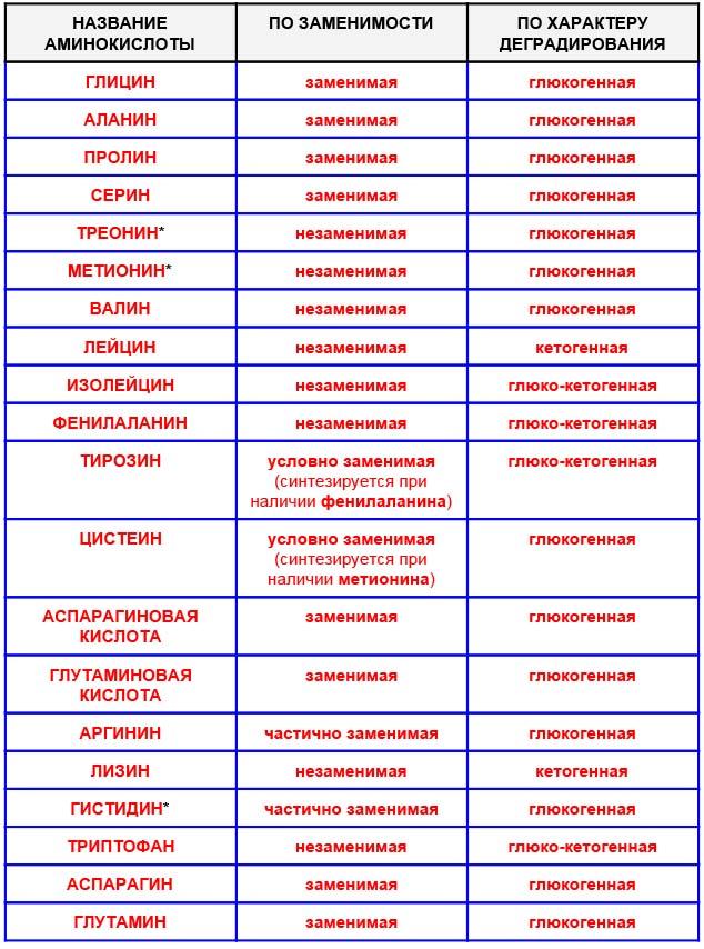 Список протеиногенных аминокислот