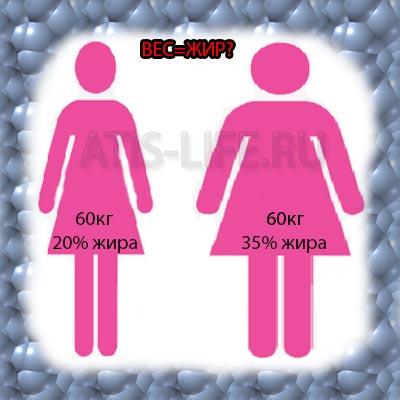 Девушки весом в 60 кг